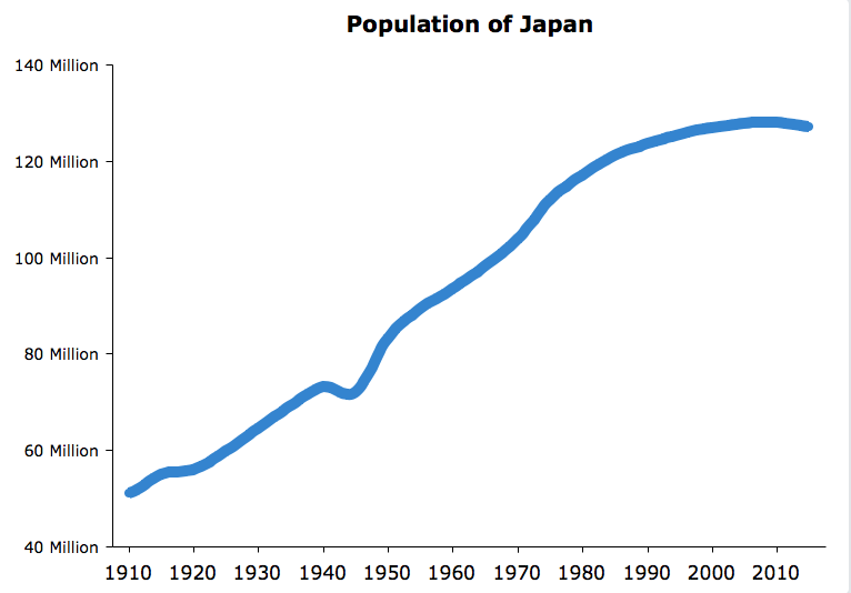 Global Hr Presentation Japan as well 2 also Asia Fast Facts additionally Overview also Japan. on facts about tokyo japan