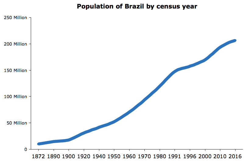 Brazil Population (2016) - FACTS AND EXPLANATION
