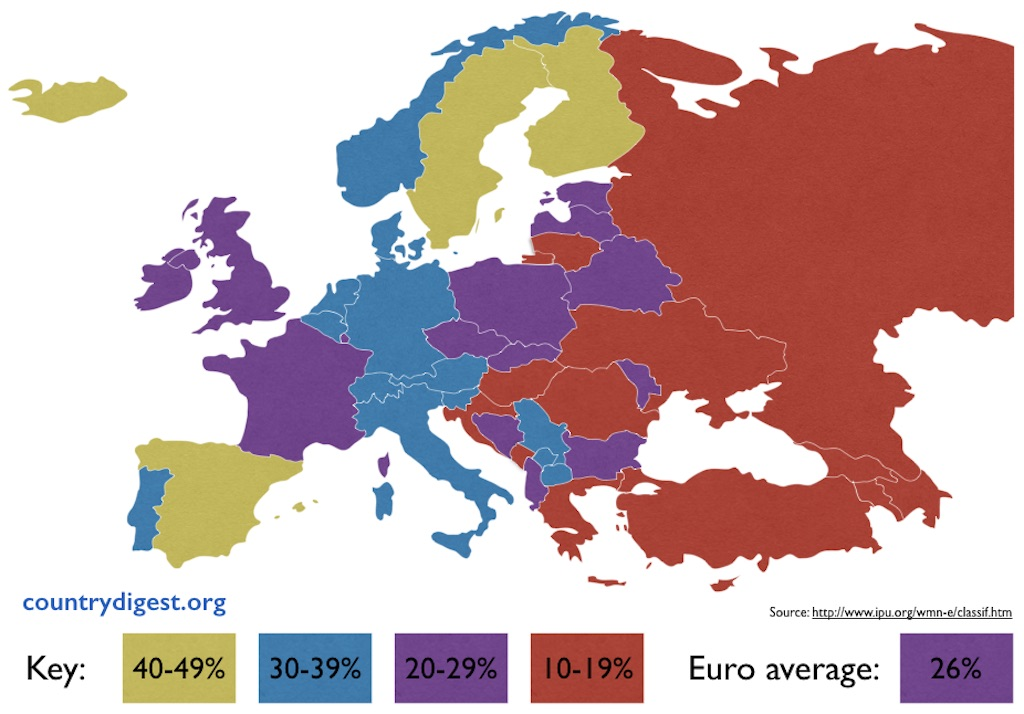 Female MPs by country – Europe