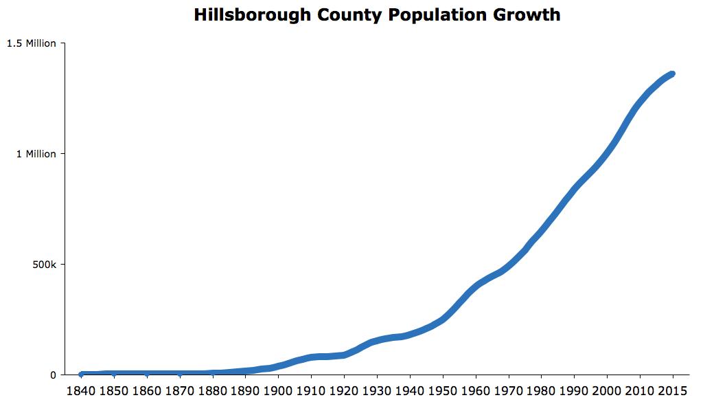 Hillsborough County Florida Population Growth 2016