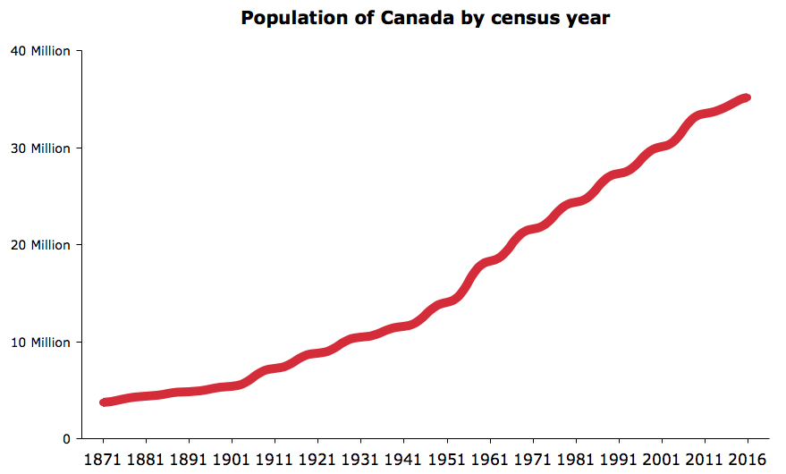 Canada population 2017 (DATA AND EXPLANATION)