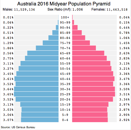 an overview of the population demographics of australia Long-term concerns include an aging population australia is home to 10 per cent of the world's biodiversity overview: following two.