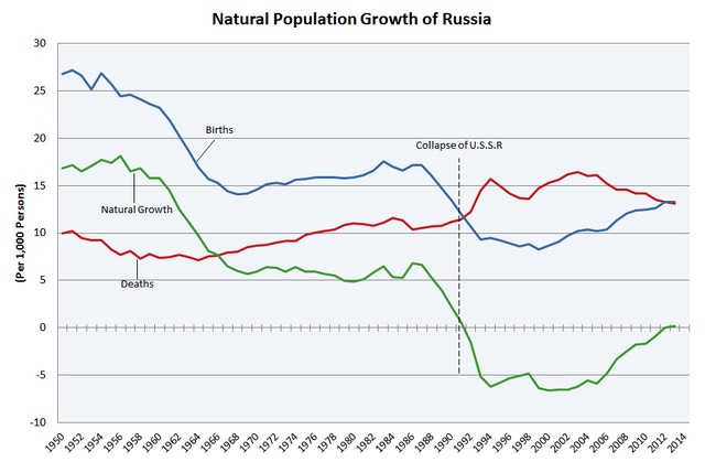 Russia Natural Population Growth
