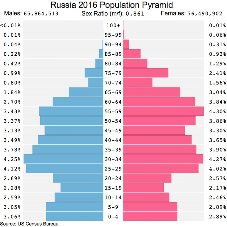 Russia population pyramid 2016