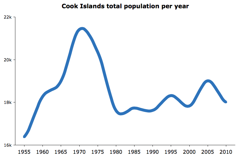 Cook Islands Population by year chart