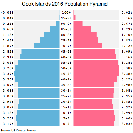 Cook Islands population pyramid 2016