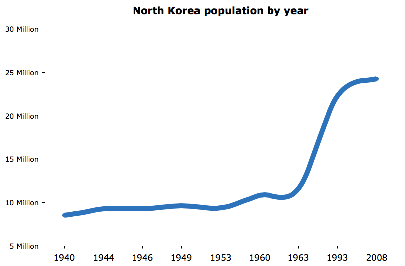North Korea population by year chart