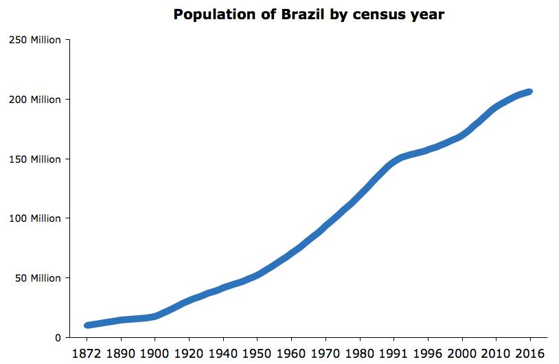 Population of Brazil 2016 chart