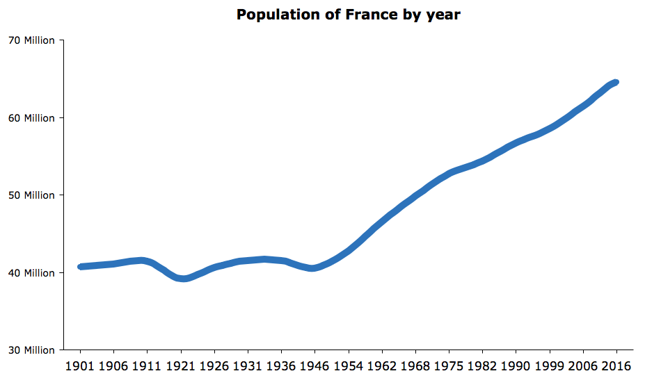 Population of France by year