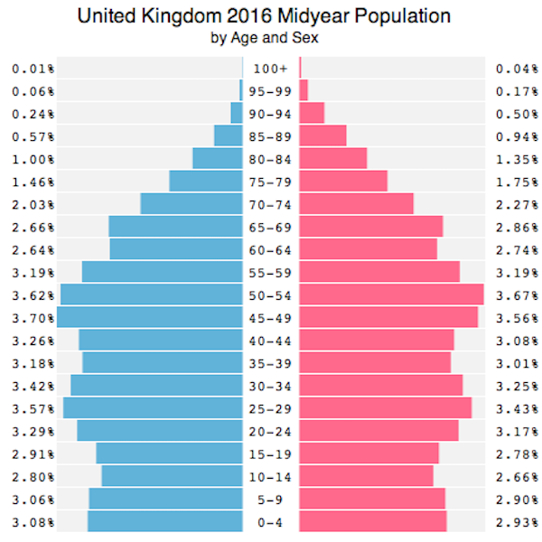 UK population pyramid 2016