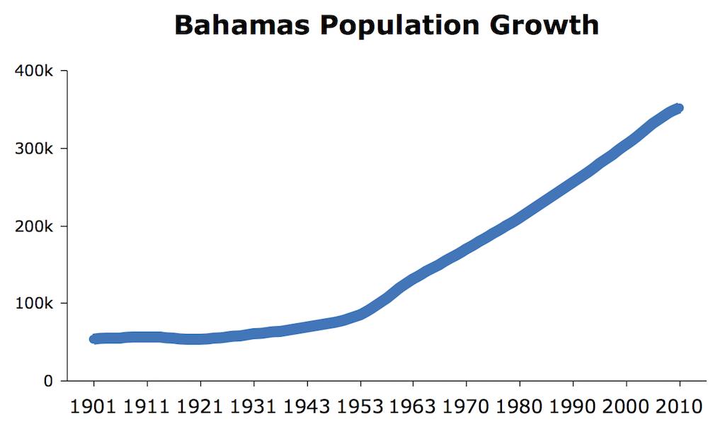 Bahamas population chart