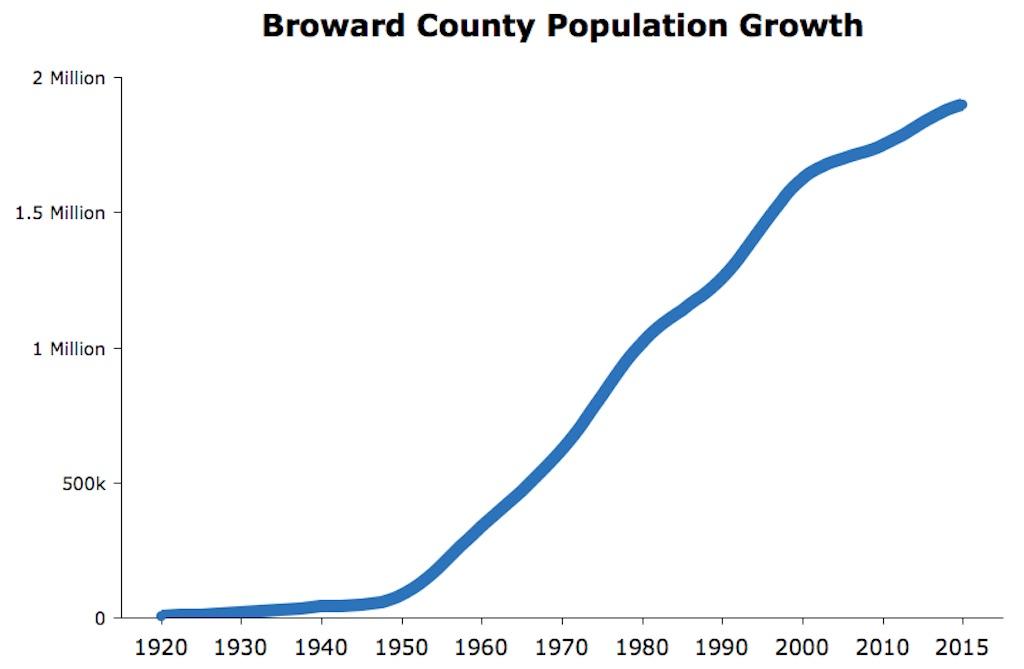Broward County Population Growth