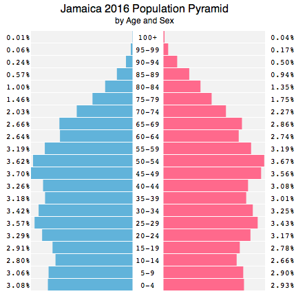 Jamaica Population Pyramid 2016