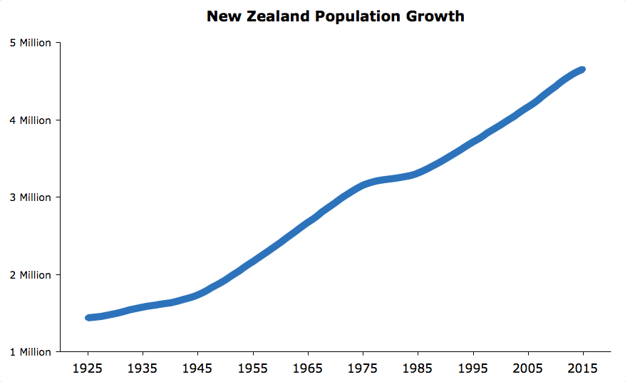 Asian population in new zealand think