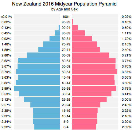 New Zealand Population DATA AND EXPLANATION - Christianity population 2016