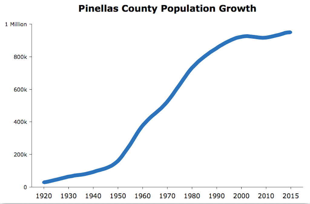 Pinellas County Population Growth