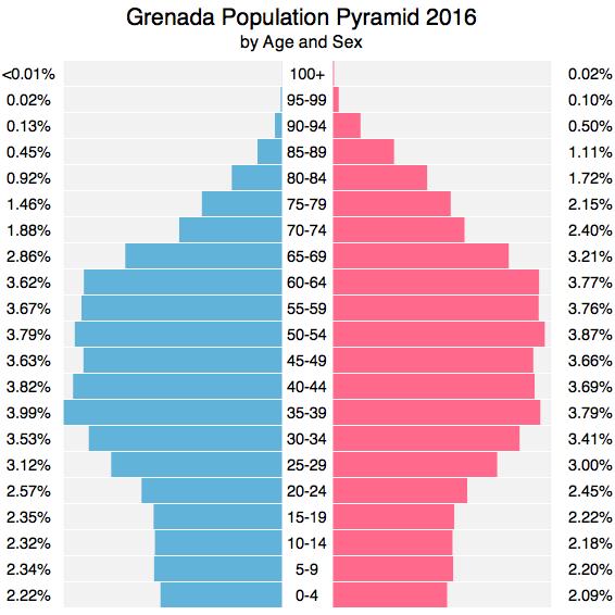 Grenada Population (2016) - FACTS & EXPLANATION
