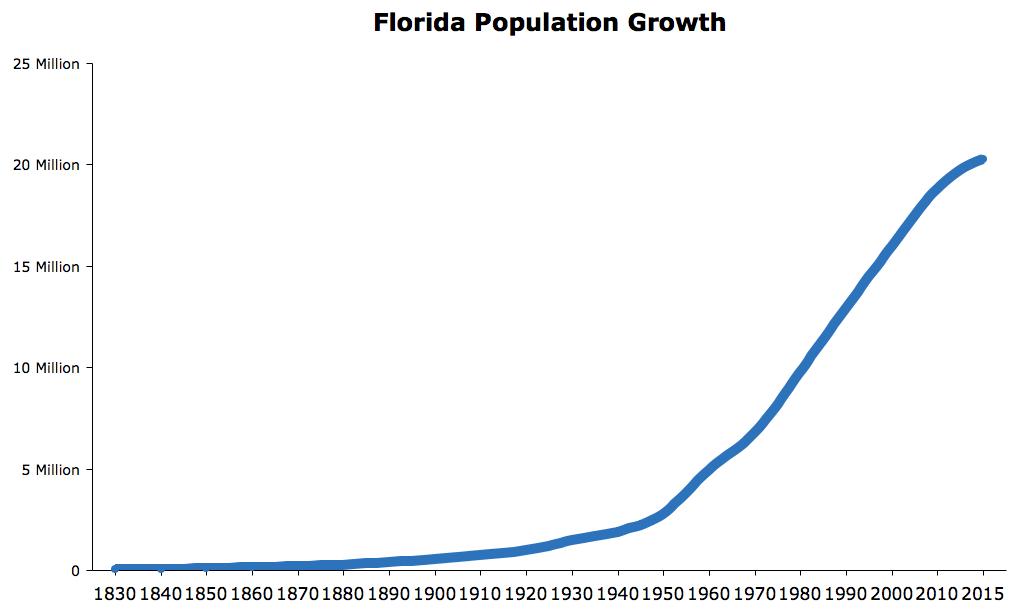 Image result for population of florida chart