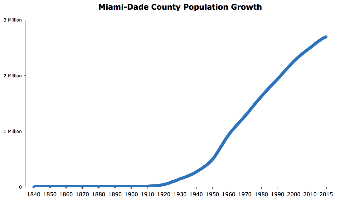 Miami-Dade County Population Growth
