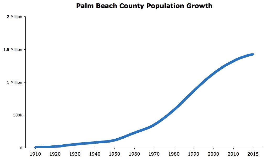 Palm Beach County Population Growth 2016