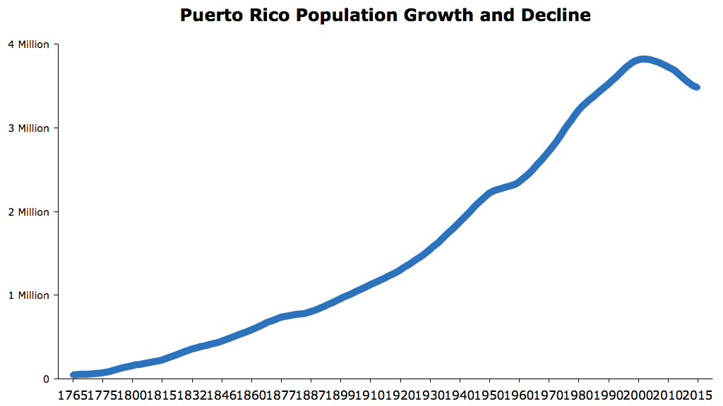 puerto-rico-population-growth-and-decline-chart